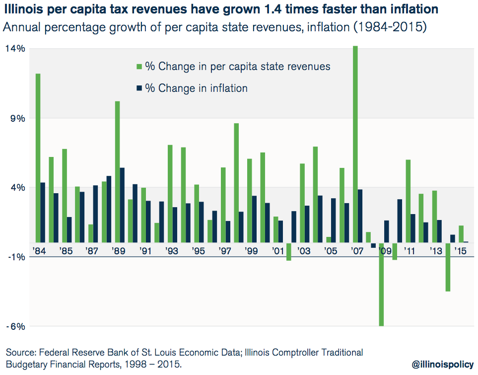 illinois per capita tax revenues have grown 1.4 times faster than inflation