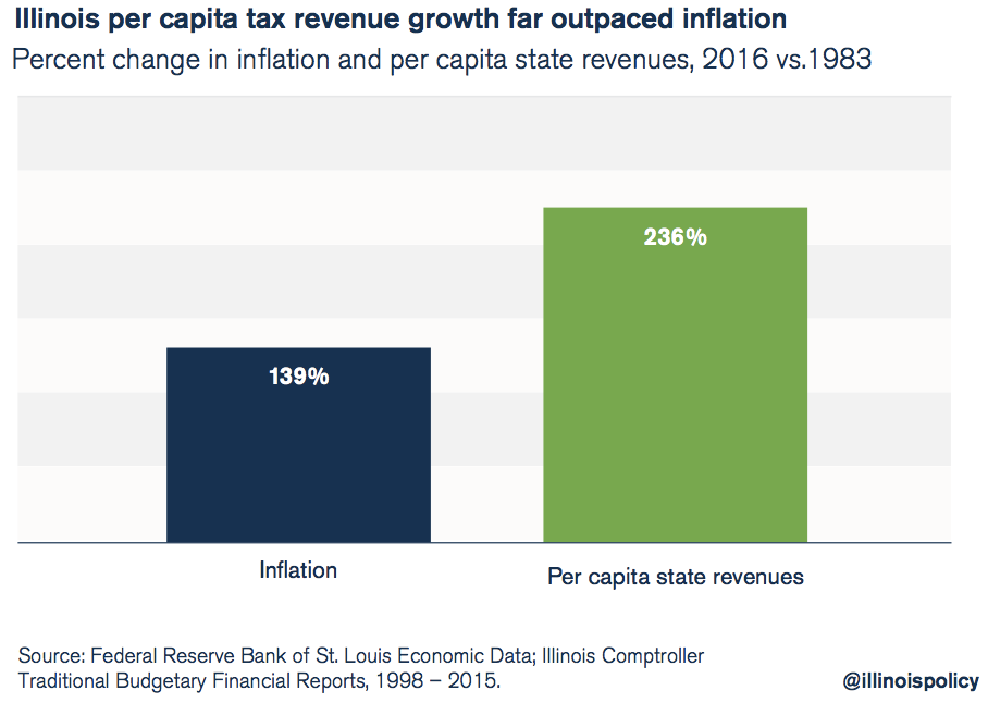 illinois per capita tax revenue far outpaced inflation