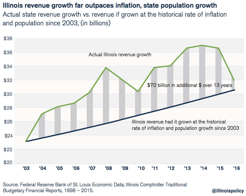 illinois revenue growth far outpaces inflation, state population growth