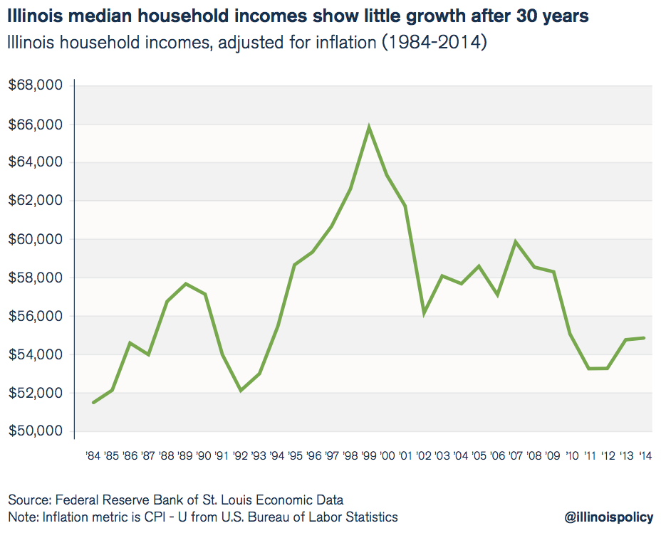 illinois median household income