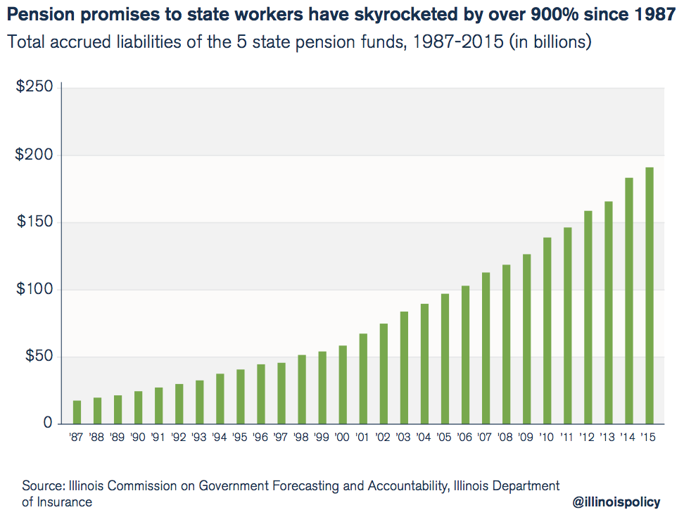 pension promises to state workers have skyrocketed