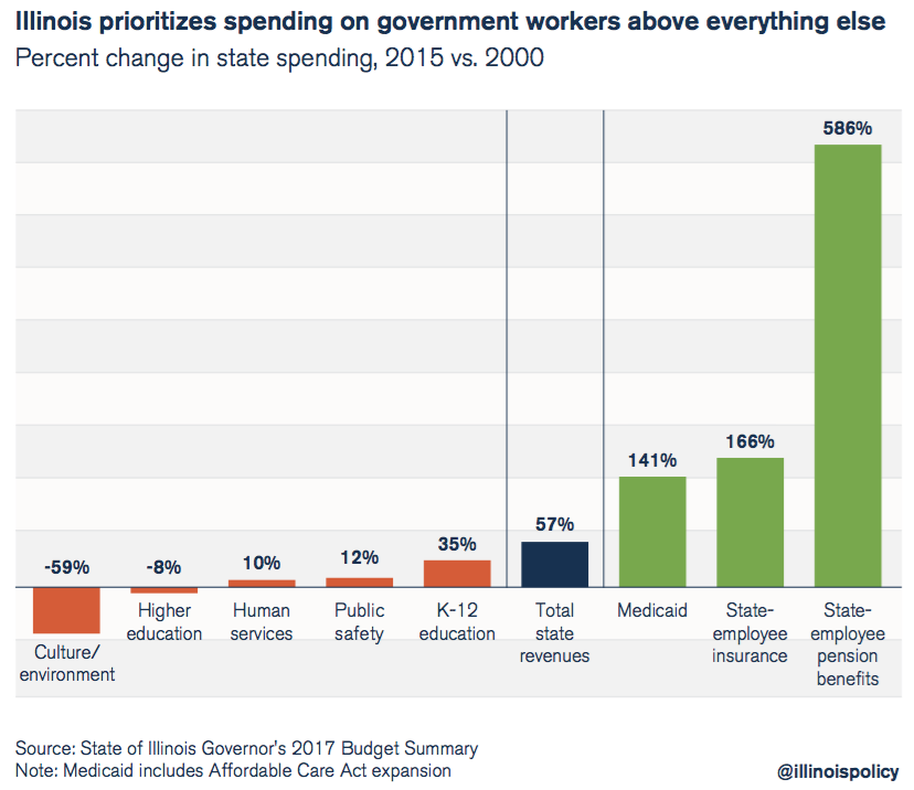 Illinois prioritizes spending on government workers