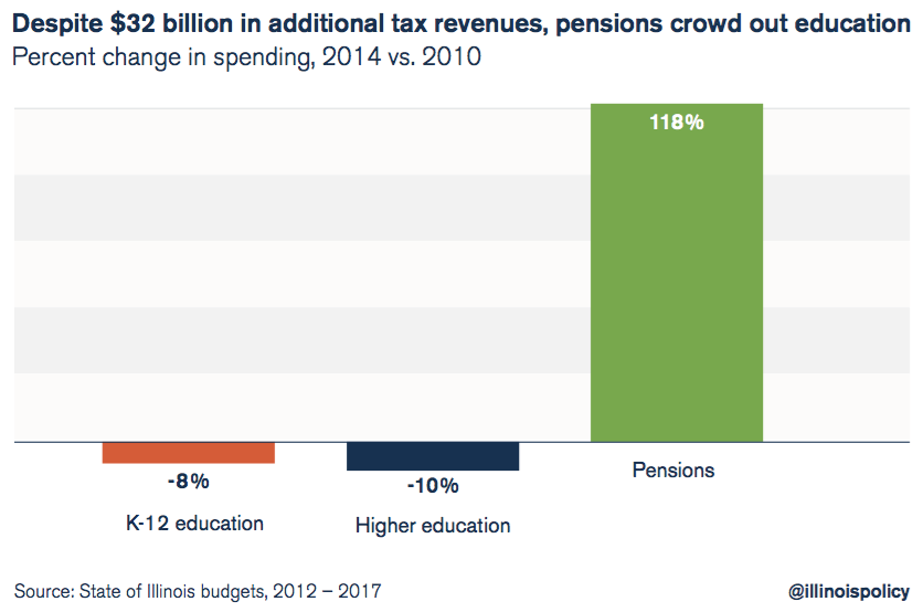 illinois pensions crowd out education spending