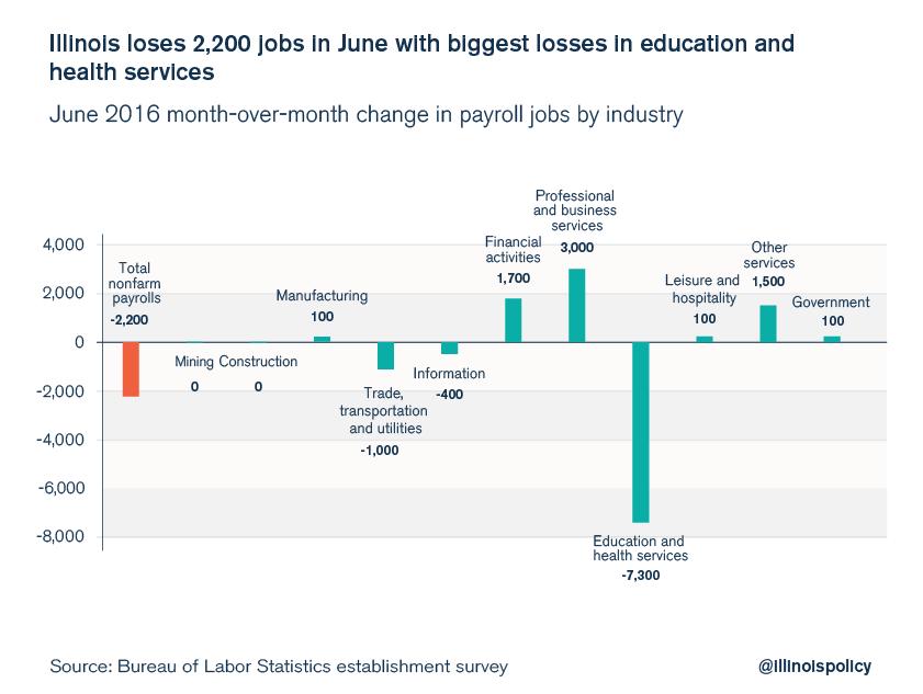 illinois june jobs report