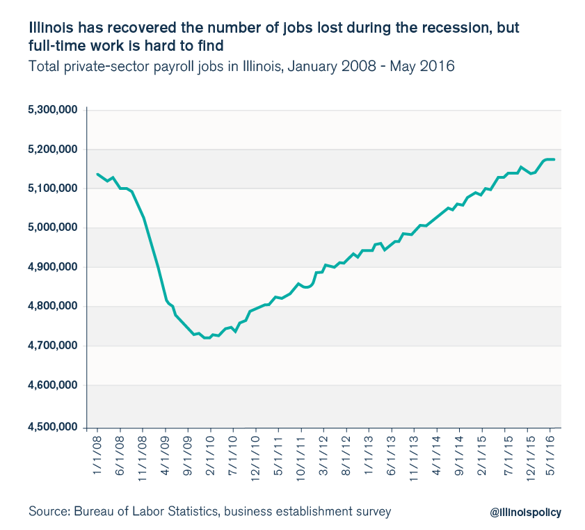 illinois private sector jobs unemployment