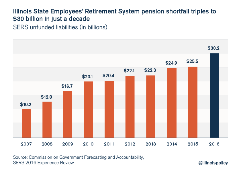 Illinois SERS pension debt