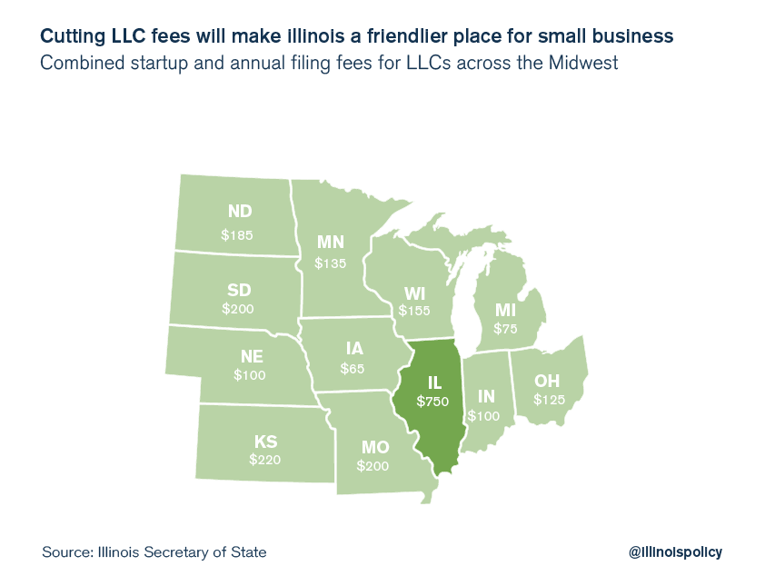 illinois llc fees