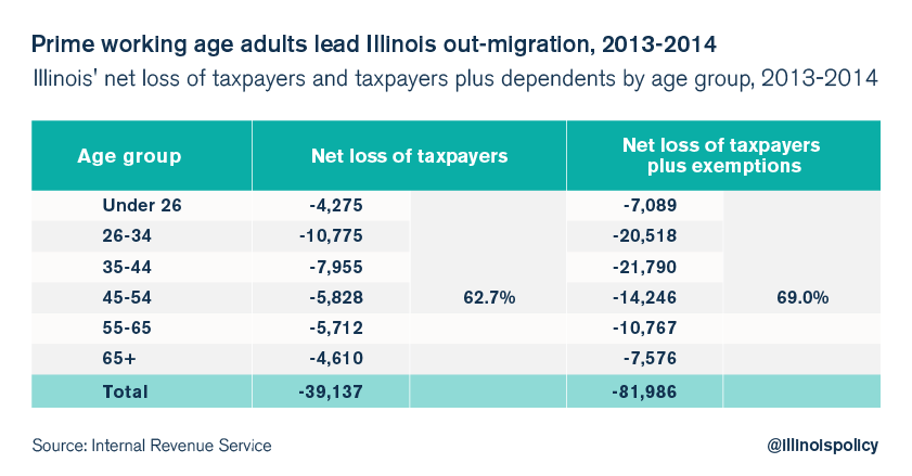 Millennials leaving Illinois