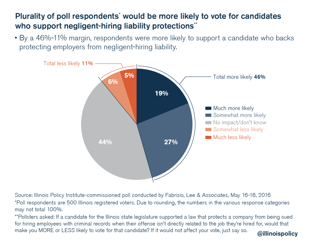 illinois policy criminal justice reform poll