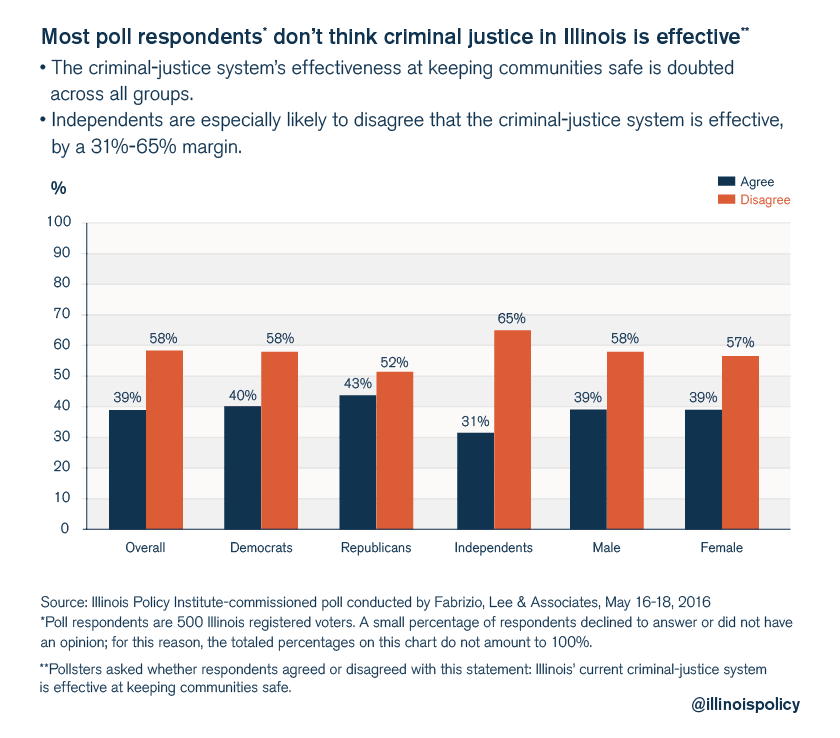 illinois policy criminal justice poll